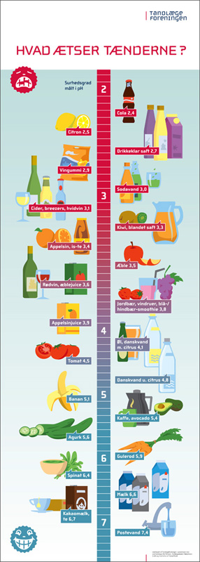 Long poster with a meter over food and beverages which inflicts acid damag to your teeth. The meter goes from 7 on the bottom to 2 on the top. The most damaging food like coca-cola and lemon are placed omn the top and the least damaging like water and milk ar eplaced at the bottom.