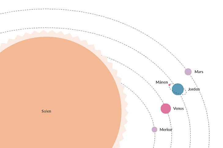 Tyngdekraften holder planeterne fast i deres bane omkring solen og månen fast i dens bane omkring Jorden.