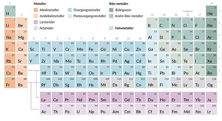 Det periodiske system blev først opstillet af kemikeren Dmitrij Mendeleev.