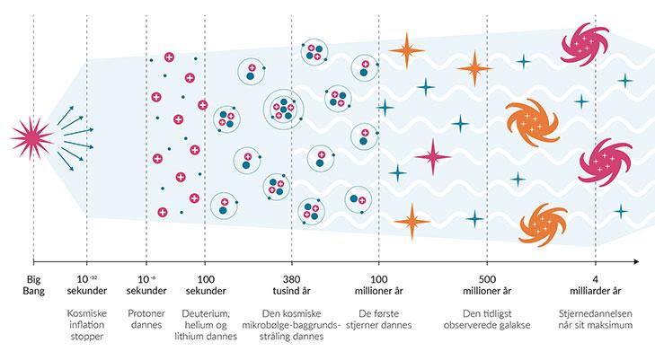 Opdagelsen af  baggrundsstrålingen var stærkt medvirkende til, at big bang-teorien blev alment accepteret som standardteorien for universets tilbliven.
