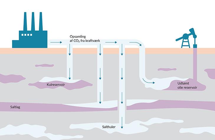 Opsamling af CO2 og indlejring i geologiske formationer kan være med til at mindske mængden af CO2 i atmosfæren.