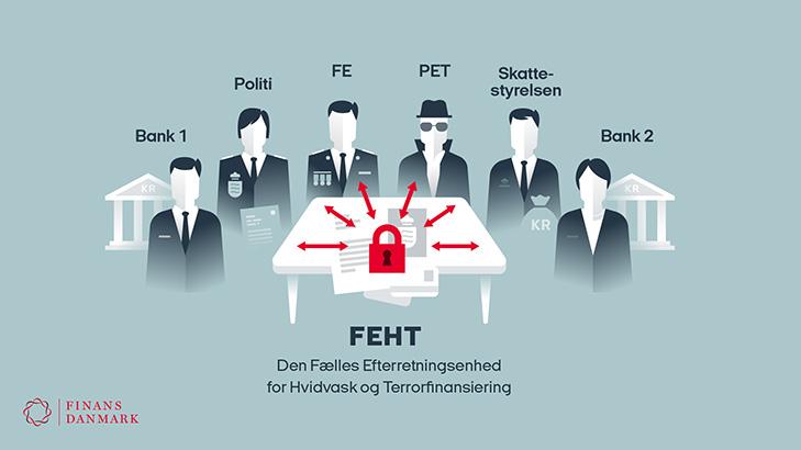 Infografik: Finans Danmark anbefaler at Den Fælles Efterretningsenhed for Hvidvask og Terrorfinansiering FEHT skal være et lukket forum hvor de relevante offentlige myndigheder og bankerne samles for at udveksle fortrolige oplysninger om mistænkelige bankkunder.