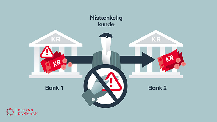Infographic: Under current laws the banks can not exchange information directly when they discover suspicious transactions from one bank to another.