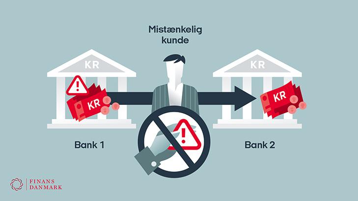 Infografik: På nuværende tidspunkt kan bankerne ikke udveksle oplysninger om mistænkelige kunder og transaktioner fra bank til bank udenom politiet.