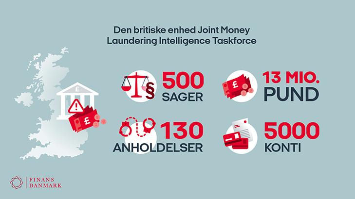 Infografik: Den britiske anti hvidvask-enhed JMLIT har haft stor succes siden oprettelsen.