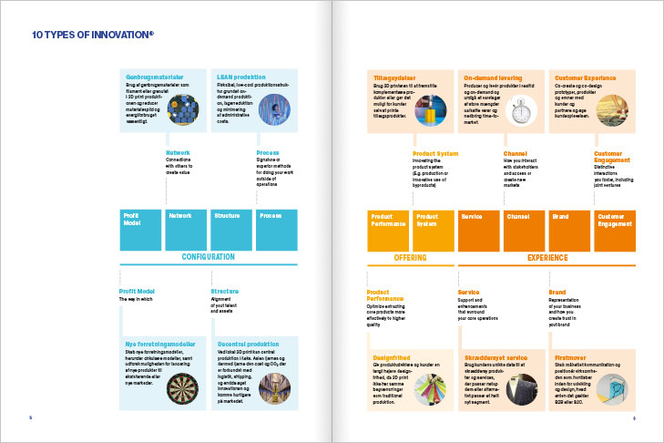 Danish AM Hub, Additive Manufacturing Magazine, Layout of spread with the diagram '10 Types of Innovation' by Deloitte
